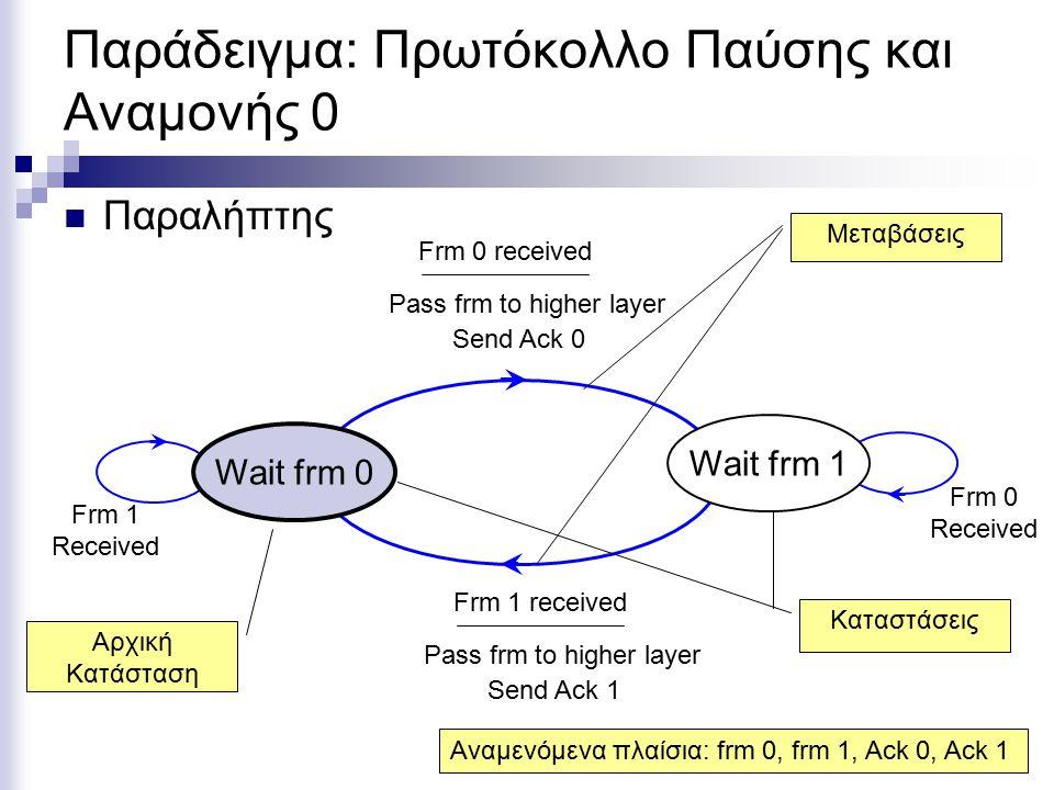 Παράδειγμα: Πρωτόκολλο Παύσης και Αναμονής 0 Παραλήπτης Frm 0 received Pass frm to higher layer Send Ack 0 Frm 1 received Pass frm to higher layer Send Ack 1 Frm 0 Received Frm 1 Received Wait frm 1 Wait frm 0 Αρχική Κατάσταση Μεταβάσεις Καταστάσεις Αναμενόμενα πλαίσια: frm 0, frm 1, Ack 0, Ack 1