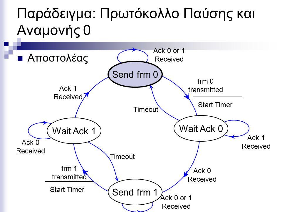 Πρωτόκολλο Παύσης και Αναμονής: Αδιέξοδο Wait Ack 0 Wait Ack 1 Wait frm 1 Wait frm 0 Κατάσταση ΑποστολέαΚατάσταση Παραλήπτη Κατάσταση καναλιού Ack 1 frm 0 Ack 0 frm 1 Send frm 0 Send frm 1 Get frm 0 Get frm 1 loss