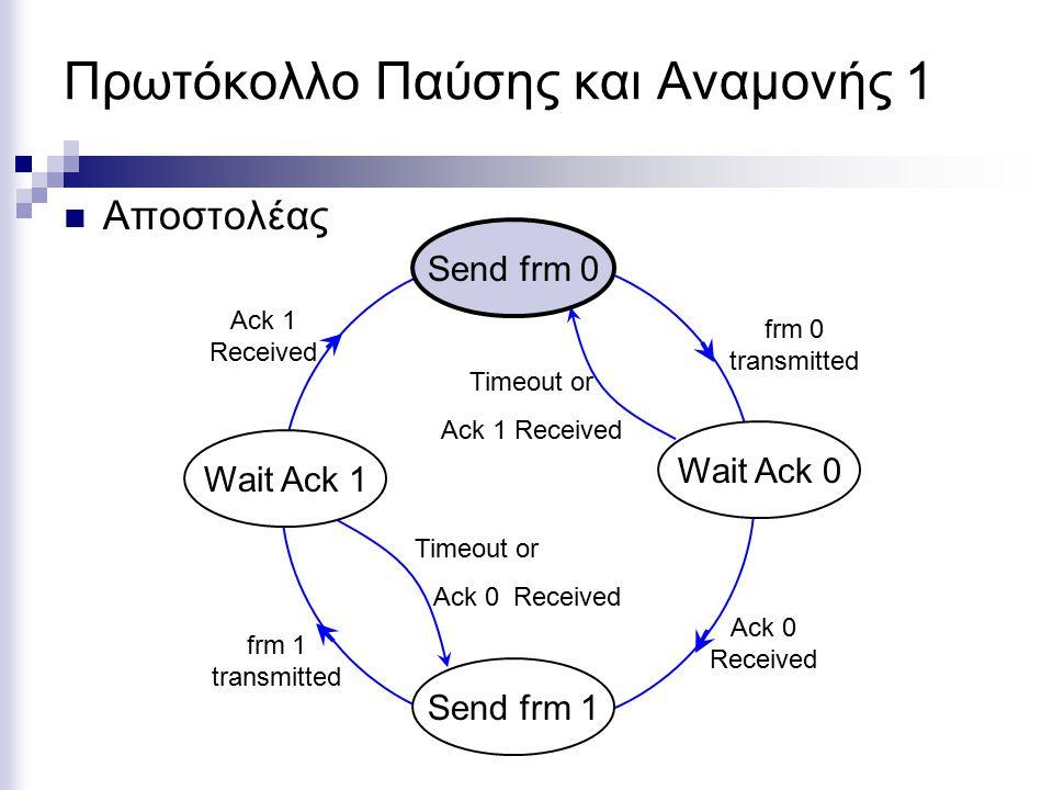 Πρωτόκολλο Παύσης και Αναμονής: Απώλεια Πλαισίου Επαλήθευσης Wait Ack 0 Wait Ack 1 Wait frm 1 Wait frm 0 Κατάσταση ΑποστολέαΚατάσταση Παραλήπτη Κατάσταση καναλιού Ack 1 frm 0 Ack 0 frm 1 Send frm 0 Send frm 1 Get frm 0 Get frm 1 loss timer Reject 0 Reject 1