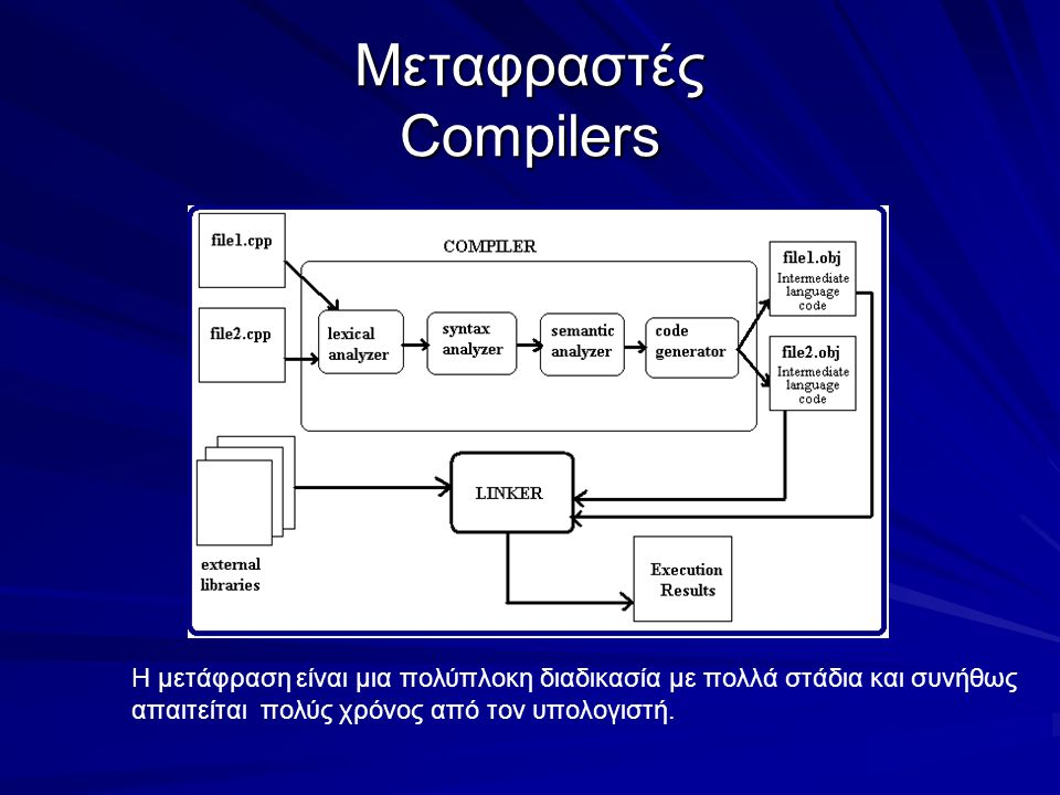 Μεταφραστές Compilers Η μετάφραση είναι μια πολύπλοκη διαδικασία με πολλά στάδια και συνήθως απαιτείται πολύς χρόνος από τον υπολογιστή.