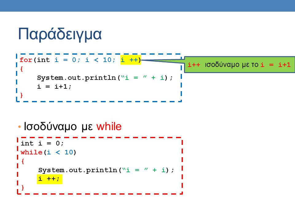 Ισοδύναμο με while for(int i = 0; i < 10; i ++) { System.out.println( i = + i); i = i+1; } Παράδειγμα int i = 0; while(i < 10) { System.out.println( i = + i); i ++; } i++ ισοδύναμο με το i = i+1