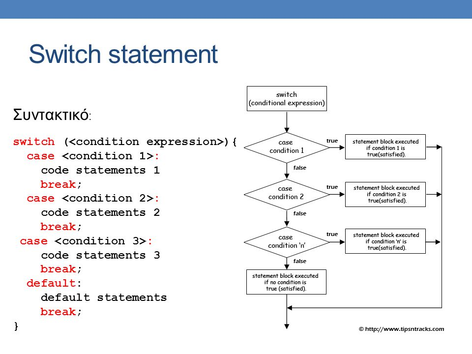 Switch statement Συντακτικό : switch ( ){ case : code statements 1 break; case : code statements 2 break; case : code statements 3 break; default: default statements break; }