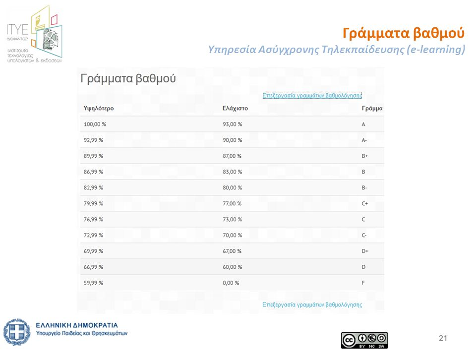 Γράμματα βαθμού Υπηρεσία Ασύγχρονης Τηλεκπαίδευσης (e-learning) 21