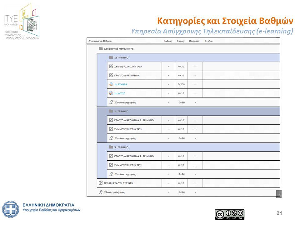 Κατηγορίες και Στοιχεία Βαθμών Υπηρεσία Ασύγχρονης Τηλεκπαίδευσης (e-learning) 24