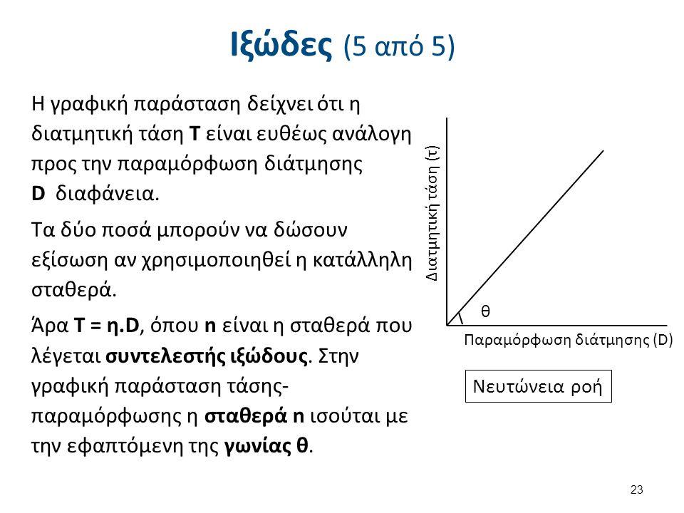 Ιξώδες (5 από 5) Η γραφική παράσταση δείχνει ότι η διατμητική τάση Τ είναι ευθέως ανάλογη προς την παραμόρφωση διάτμησης D διαφάνεια. Τα δύο ποσά μπορ