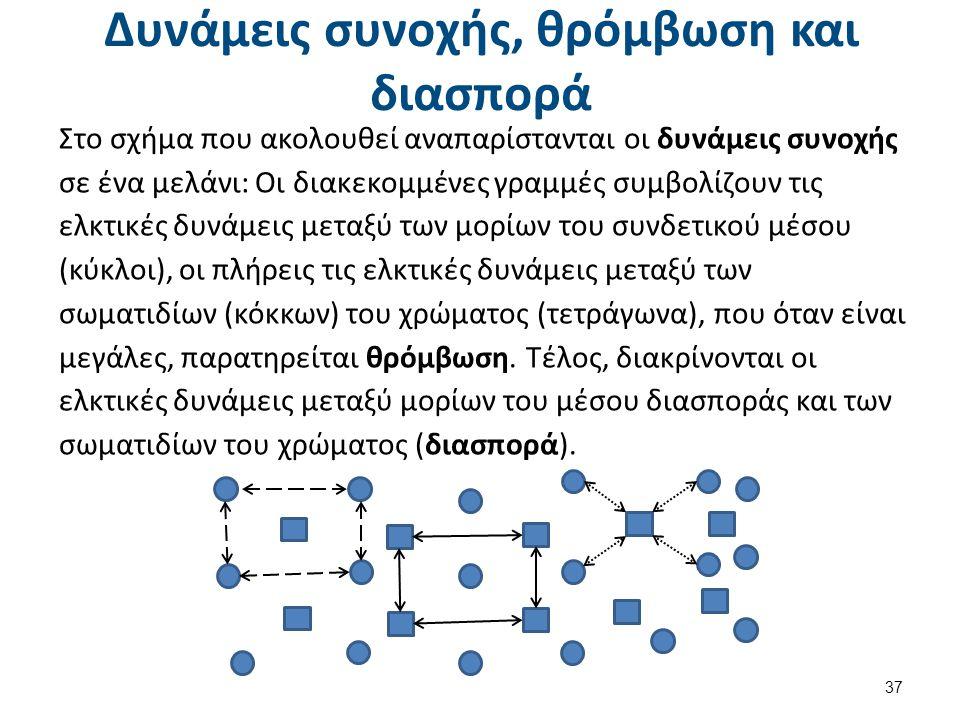 Δυνάμεις συνοχής, θρόμβωση και διασπορά Στο σχήμα που ακολουθεί αναπαρίστανται οι δυνάμεις συνοχής σε ένα μελάνι: Οι διακεκομμένες γραμμές συμβολίζουν