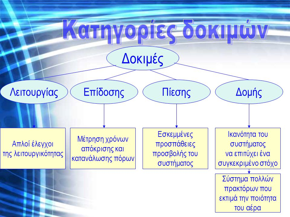 Δοκιμές Λειτουργίας ΕπίδοσηςΠίεσης Δομής Ικανότητα του συστήματος να επιτύχει ένα συγκεκριμένο στόχο Εσκεμμένες προσπάθειες προσβολής του συστήματος Μέτρηση χρόνων απόκρισης και κατανάλωσης πόρων Απλοί έλεγχοι της λειτουργικότητας Σύστημα πολλών πρακτόρων που εκτιμά την ποιότητα του αέρα