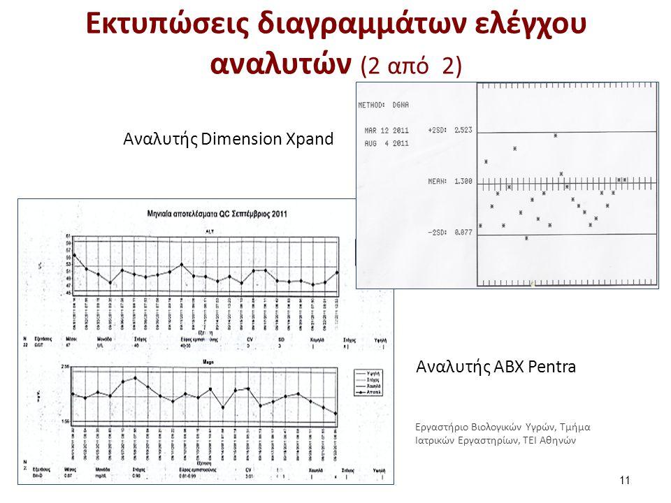 Εκτυπώσεις διαγραμμάτων ελέγχου αναλυτών (2 από 2) 11 Αναλυτής ΑΒΧ Pentra Αναλυτής Dimension Xpand Εργαστήριο Βιολογικών Υγρών, Τμήμα Ιατρικών Εργαστηρίων, ΤΕΙ Αθηνών