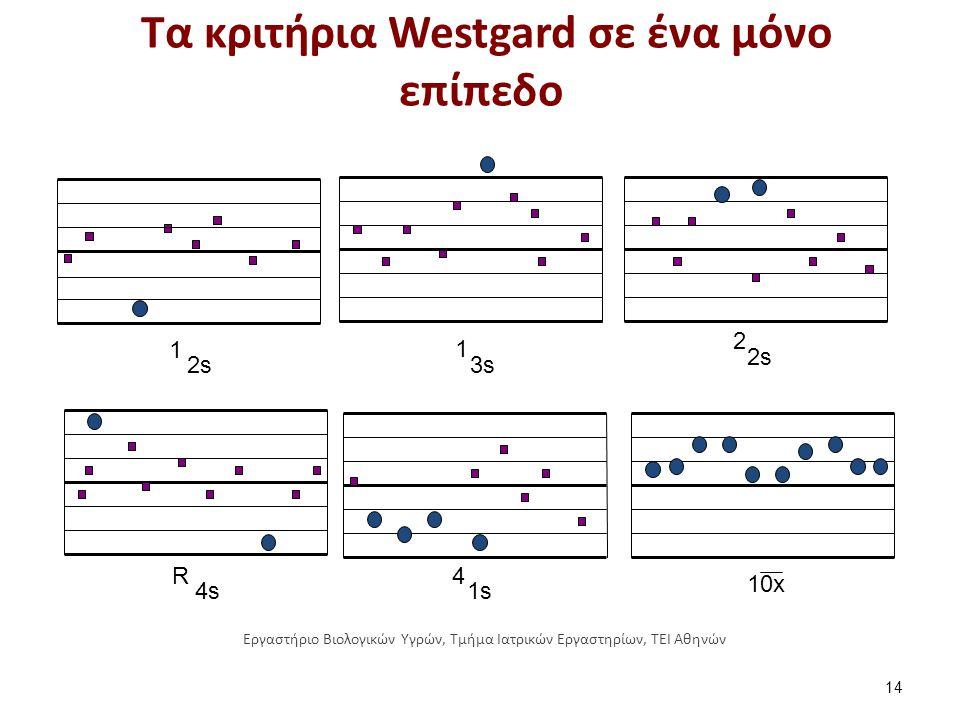 1 2 4R 10x 3s 2s 1s4s 1 2s2s2s2s Τα κριτήρια Westgard σε ένα μόνο επίπεδο 14 Εργαστήριο Βιολογικών Υγρών, Τμήμα Ιατρικών Εργαστηρίων, ΤΕΙ Αθηνών