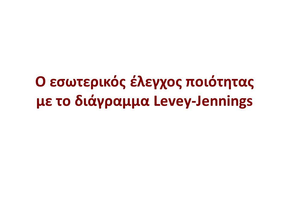 O εσωτερικός έλεγχος ποιότητας με το διάγραμμα Levey-Jennings