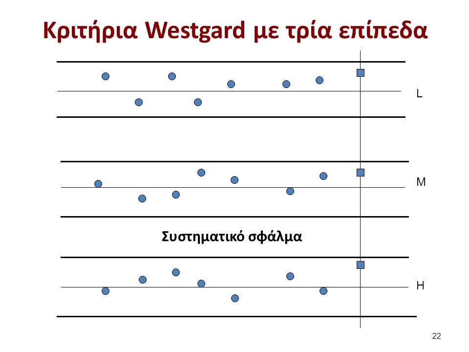 Συστηματικό σφάλμα L M H Κριτήρια Westgard με τρία επίπεδα 22