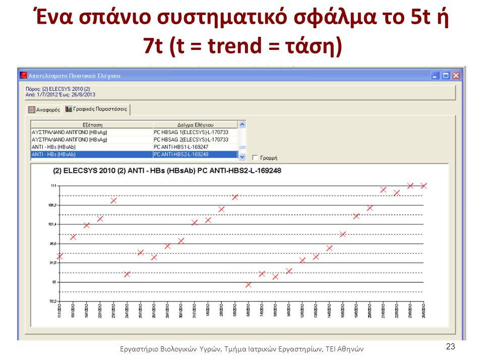 Ένα σπάνιο συστηματικό σφάλμα το 5t ή 7t (t = trend = τάση) 23 Εργαστήριο Βιολογικών Υγρών, Τμήμα Ιατρικών Εργαστηρίων, ΤΕΙ Αθηνών
