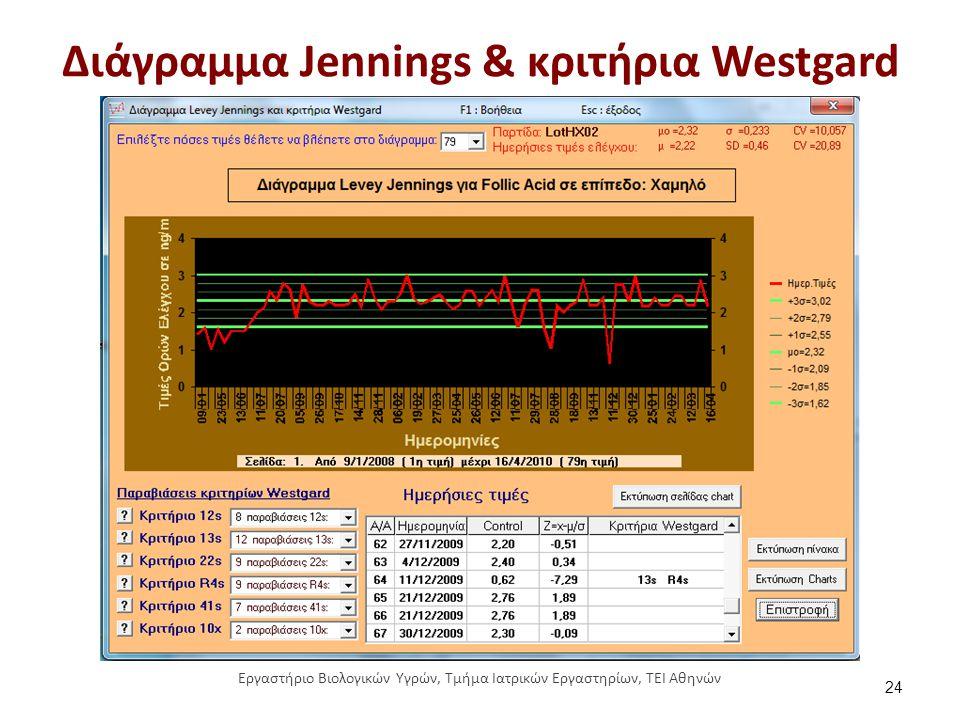 Διάγραμμα Jennings & κριτήρια Westgard 24 Εργαστήριο Βιολογικών Υγρών, Τμήμα Ιατρικών Εργαστηρίων, ΤΕΙ Αθηνών
