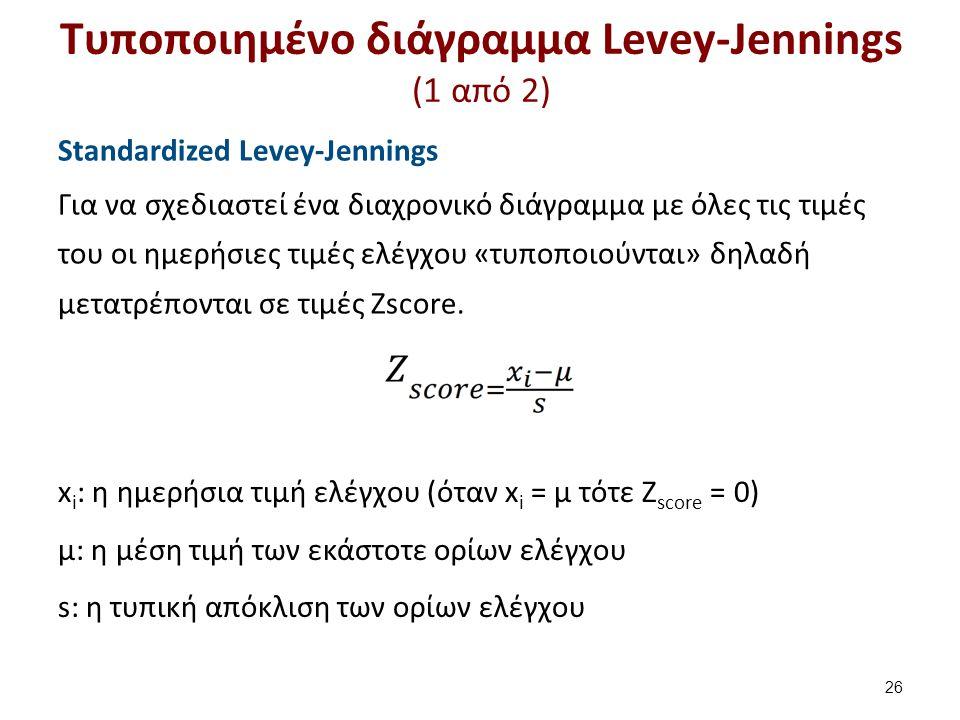 Τυποποιημένο διάγραμμα Levey-Jennings (1 από 2) Standardized Levey-Jennings Για να σχεδιαστεί ένα διαχρονικό διάγραμμα με όλες τις τιμές του οι ημερήσιες τιμές ελέγχου «τυποποιούνται» δηλαδή μετατρέπονται σε τιμές Ζscore.