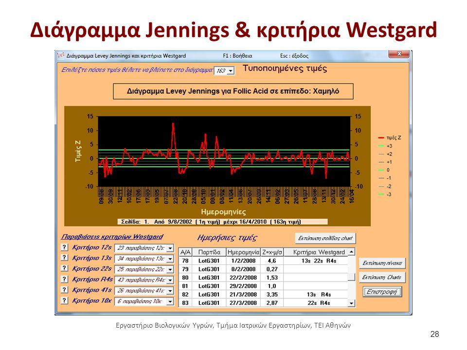 Διάγραμμα Jennings & κριτήρια Westgard 28 Εργαστήριο Βιολογικών Υγρών, Τμήμα Ιατρικών Εργαστηρίων, ΤΕΙ Αθηνών