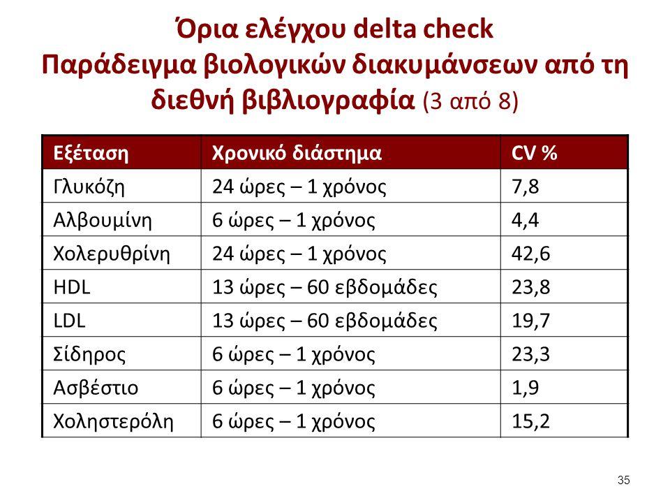 Όρια ελέγχου delta check Παράδειγμα βιολογικών διακυμάνσεων από τη διεθνή βιβλιογραφία (3 από 8) ΕξέτασηΧρονικό διάστημαCV % Γλυκόζη24 ώρες – 1 χρόνος7,8 Αλβουμίνη6 ώρες – 1 χρόνος4,4 Χολερυθρίνη24 ώρες – 1 χρόνος42,6 ΗDL13 ώρες – 60 εβδομάδες23,8 LDL13 ώρες – 60 εβδομάδες19,7 Σίδηρος6 ώρες – 1 χρόνος23,3 Aσβέστιο6 ώρες – 1 χρόνος1,9 Χοληστερόλη6 ώρες – 1 χρόνος15,2 35