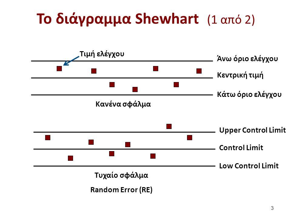 Κανένα σφάλμα Τυχαίο σφάλμα Random Error (RE) Άνω όριο ελέγχου Κεντρική τιμή Κάτω όριο ελέγχου Τιμή ελέγχου Upper Control Limit Control Limit Low Control Limit Το διάγραμμα Shewhart (1 από 2) 3