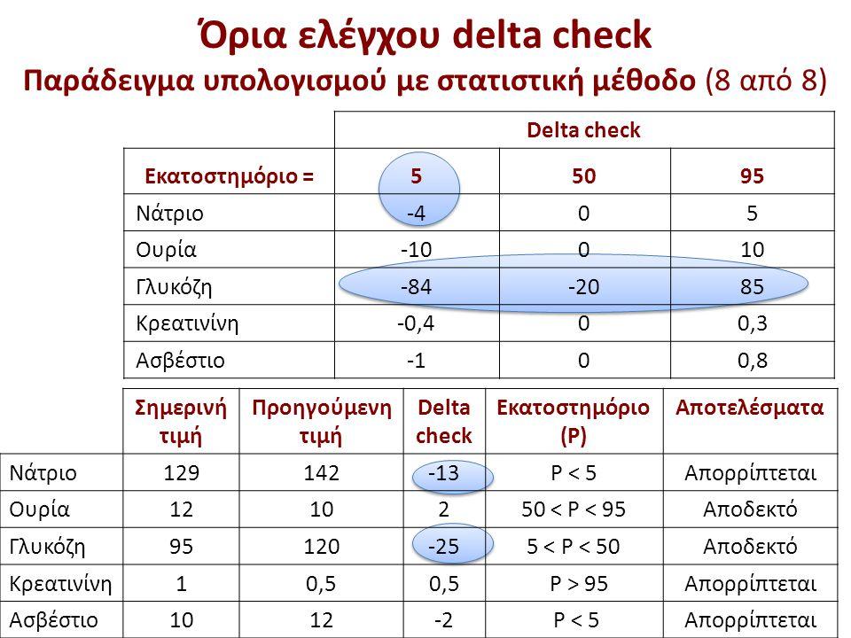 Όρια ελέγχου delta check Παράδειγμα υπολογισμού με στατιστική μέθοδο (8 από 8) Delta check Εκατοστημόριο =55095 Νάτριο-405 Ουρία-10010 Γλυκόζη-84-2085 Κρεατινίνη-0,400,3 Ασβέστιο00,8 Σημερινή τιμή Προηγούμενη τιμή Delta check Εκατοστημόριο (P) Αποτελέσματα Νάτριο129142-13P < 5Απορρίπτεται Ουρία1210250 < P < 95Αποδεκτό Γλυκόζη95120-255 < P < 50Αποδεκτό Κρεατινίνη10,5 P > 95Απορρίπτεται Ασβέστιο1012-2 P < 5Απορρίπτεται