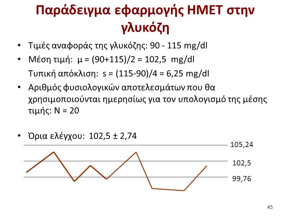 Παράδειγμα εφαρμογής ΗΜΕΤ στην γλυκόζη Τιμές αναφοράς της γλυκόζης: 90 - 115 mg/dl Μέση τιμή: μ = (90+115)/2 = 102,5 mg/dl Τυπική απόκλιση: s = (115-90)/4 = 6,25 mg/dl Αριθμός φυσιολογικών αποτελεσμάτων που θα χρησιμοποιούνται ημερησίως για τον υπολογισμό της μέσης τιμής: N = 20 Όρια ελέγχου: 102,5 ± 2,74 45 105,24 102,5 99,76