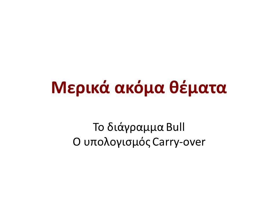 Μερικά ακόμα θέματα To διάγραμμα Bull O υπολογισμός Carry-over