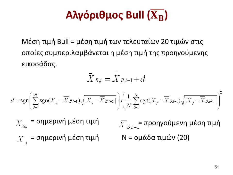 51 = προηγούμενη μέση τιμή = σημερινή μέση τιμή Ν = ομάδα τιμών (20) Μέση τιμή Bull = μέση τιμή των τελευταίων 20 τιμών στις οποίες συμπεριλαμβάνεται η μέση τιμή της προηγούμενης εικοσάδας.