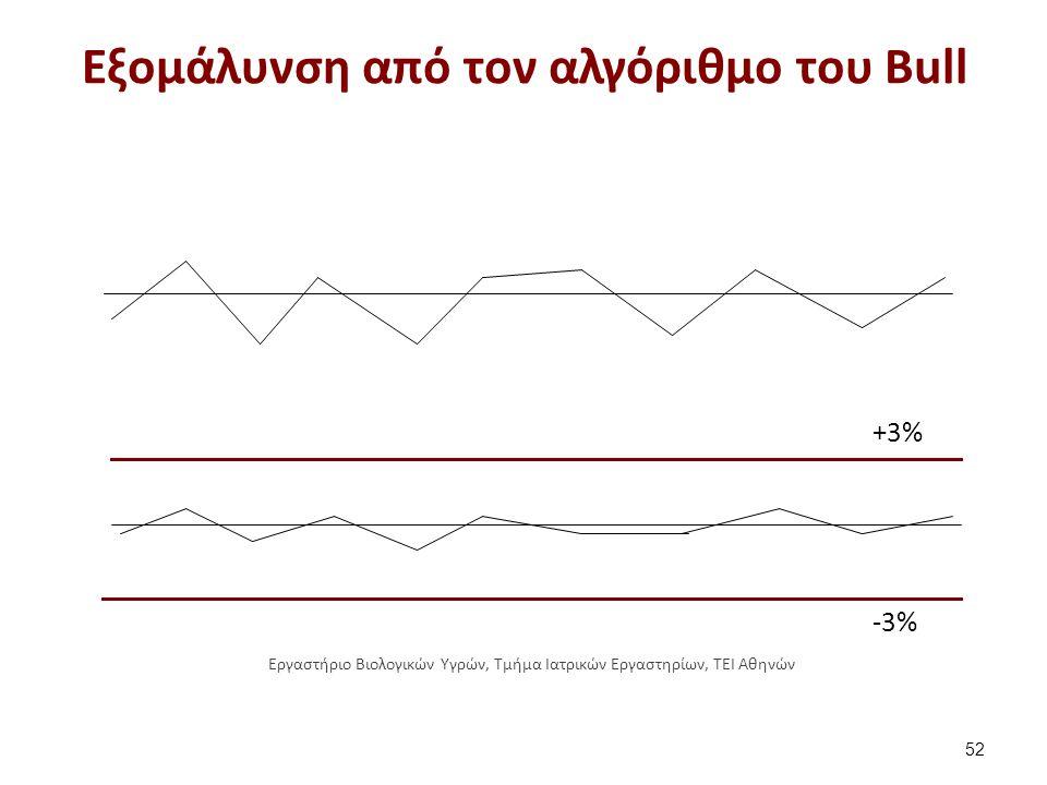 Εξομάλυνση από τον αλγόριθμο του Bull 52 +3% -3% Εργαστήριο Βιολογικών Υγρών, Τμήμα Ιατρικών Εργαστηρίων, ΤΕΙ Αθηνών