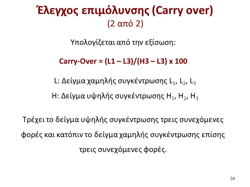 Έλεγχος επιμόλυνσης (Carry over) (2 από 2) 54 Carry-Over = (L1 – L3)/(H3 – L3) x 100 L: Δείγμα χαμηλής συγκέντρωσης L 1, L 2, L 3 H: Δείγμα υψηλής συγκέντρωσης Η 1, Η 2, Η 3 Υπολογίζεται από την εξίσωση: Τρέχει το δείγμα υψηλής συγκέντρωσης τρεις συνεχόμενες φορές και κατόπιν το δείγμα χαμηλής συγκέντρωσης επίσης τρεις συνεχόμενες φορές.