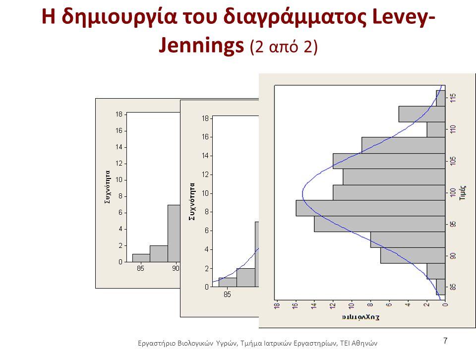 Η δημιουργία του διαγράμματος Levey- Jennings (2 από 2) 7 Εργαστήριο Βιολογικών Υγρών, Τμήμα Ιατρικών Εργαστηρίων, ΤΕΙ Αθηνών