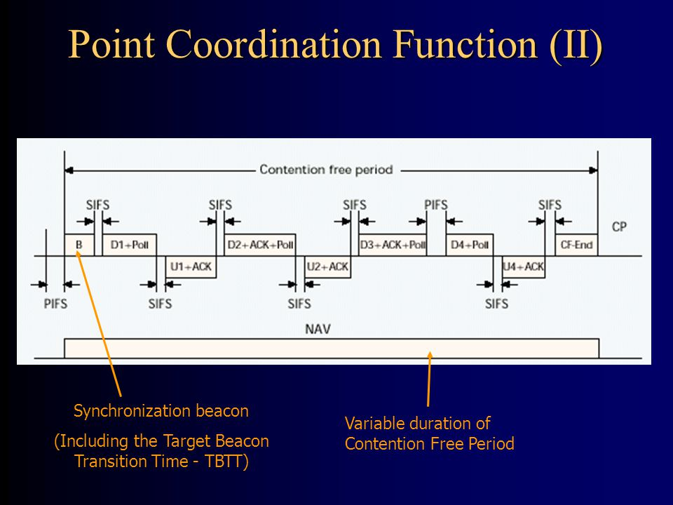 Synchronization beacon (Including the Target Beacon Transition Time - TBTT) Variable duration of Contention Free Period Point Coordination Function (II)