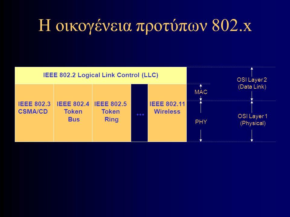 802.11 Με Υποδομή BSS 1 Access Point Access Point BSS 2 Portal 802.x LAN Distribution System 802.11 LAN STA 1 STA 3 STA 4 Station (STA) – terminal with access mechanisms to the wireless medium and radio contact to the access point Basic Service Set (BSS) – group of stations using the same radio frequency Access Point – station integrated into the wireless LAN and the distribution systemPortal – bridge to other (wired) networks Distribution System – interconnection network to form one logical network (EES: Extended Service Set) based on several BSS STA 2 ESS