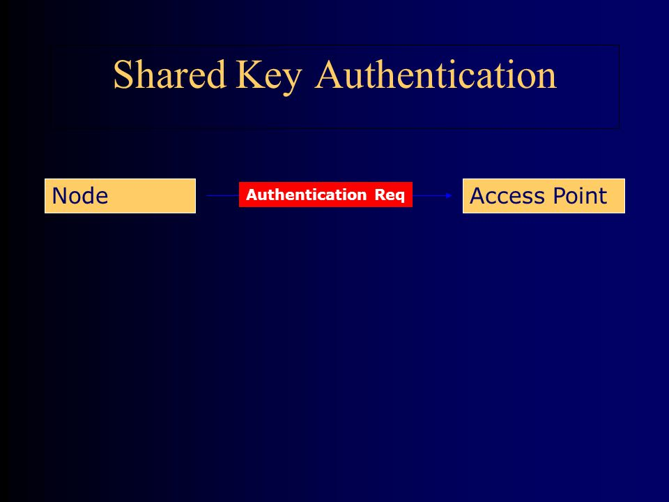 Shared Key Authentication Authentication Req Access PointNode