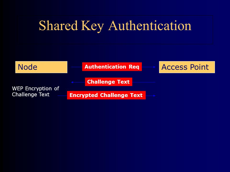 Authentication Req Access PointNode Challenge Text WEP Encryption of Challenge Text Encrypted Challenge Text