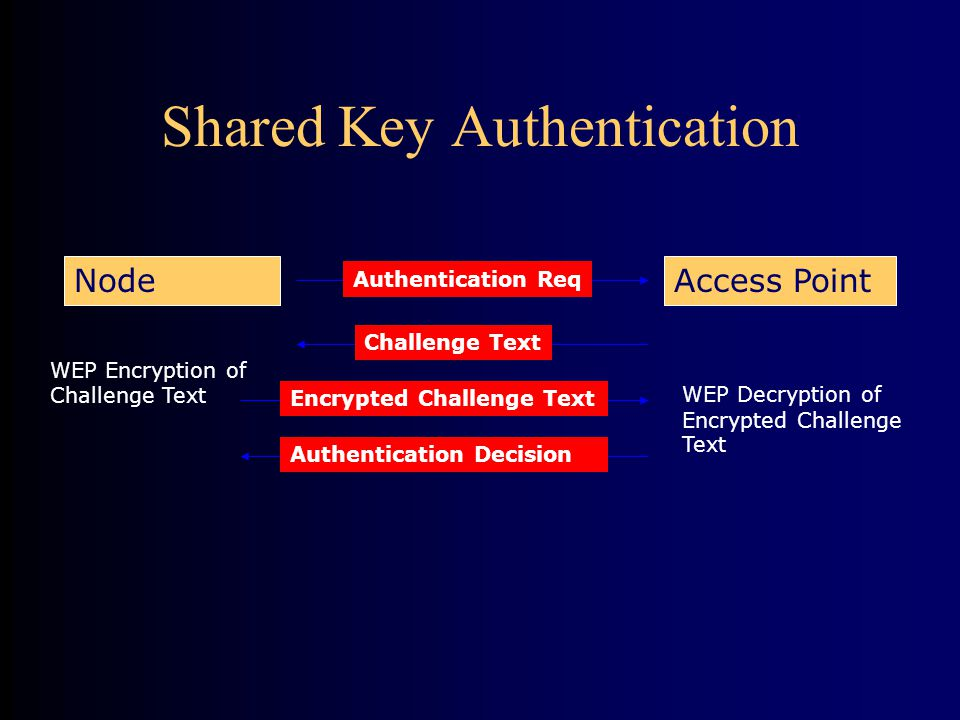 Shared Key Authentication Authentication Req Access PointNode Challenge Text WEP Encryption of Challenge Text Encrypted Challenge Text WEP Decryption of Encrypted Challenge Text Authentication Decision