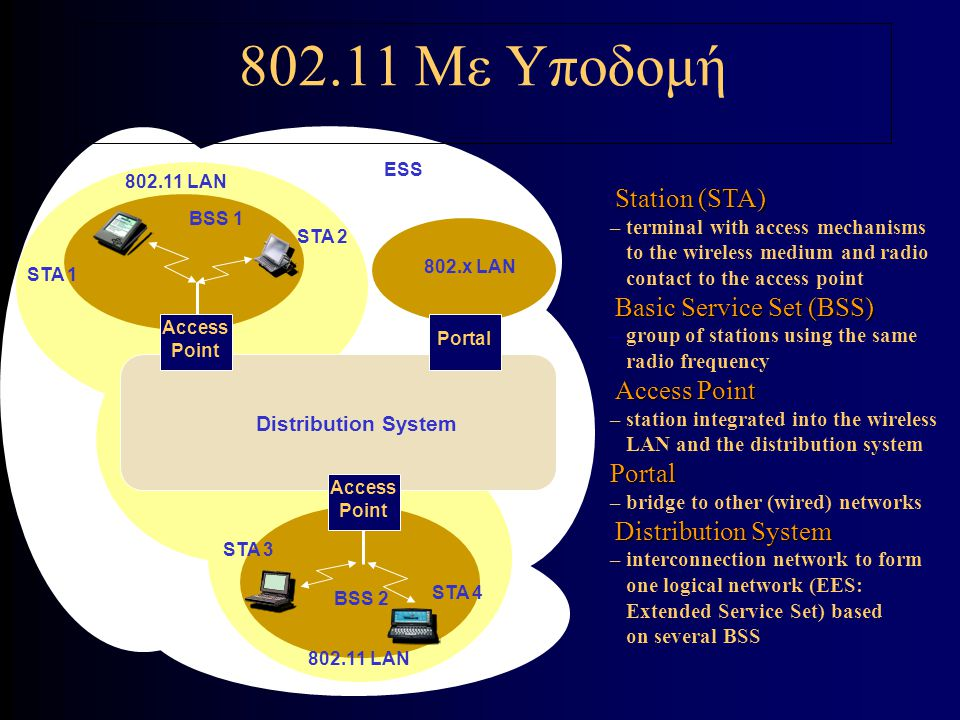 IEEE 802.11e Wireless LAN for QoS