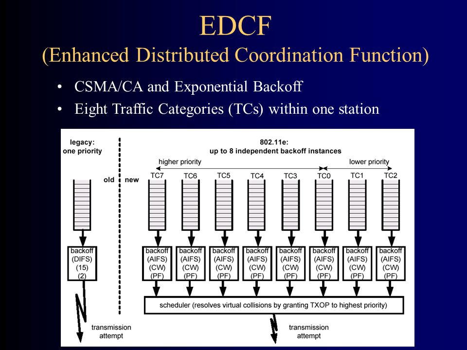 EDCF (Enhanced Distributed Coordination Function) CSMA/CA and Exponential Backoff Eight Traffic Categories (TCs) within one station