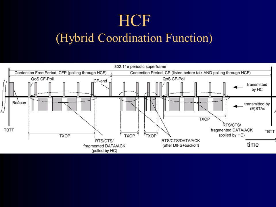 HCF (Hybrid Coordination Function)