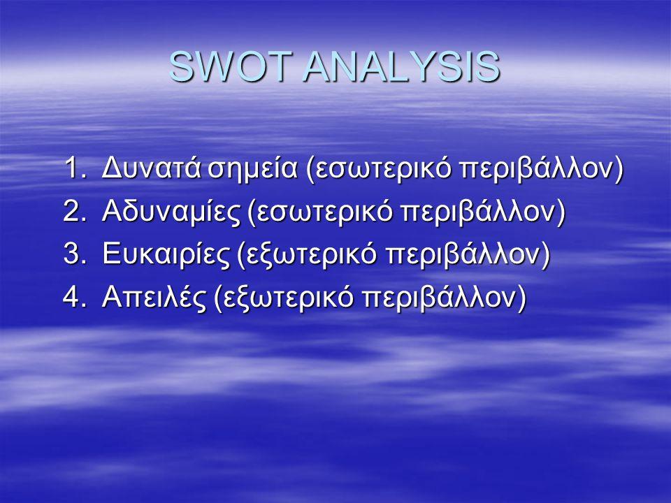SWOT ANALYSIS 1.Δυνατά σημεία (εσωτερικό περιβάλλον) 2.Αδυναμίες (εσωτερικό περιβάλλον) 3.Ευκαιρίες (εξωτερικό περιβάλλον) 4.Απειλές (εξωτερικό περιβάλλον)