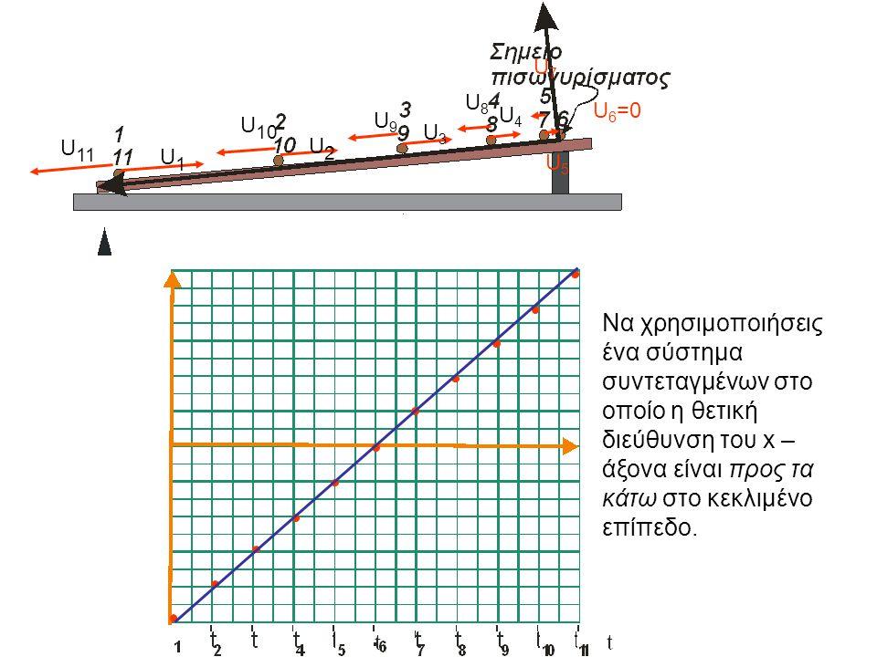 U1U1 U2U2 U3U3 U4U4 U5U5 U 6 =0 U7U7 U8U8 U9U9 U 10 U 11 Να χρησιμοποιήσεις ένα σύστημα συντεταγμένων στο οποίο η θετική διεύθυνση του x – άξονα είναι προς τα κάτω στο κεκλιμένο επίπεδο.