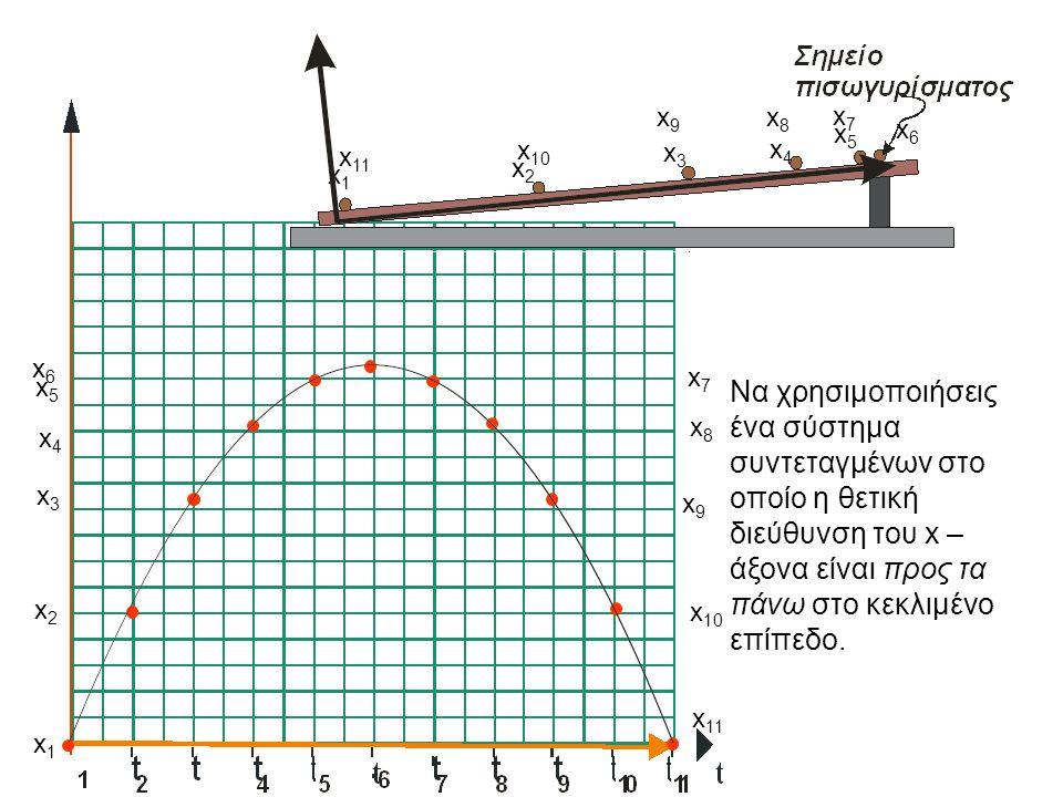 x1x1 x1x1 x2x2 x2x2 x3x3 x3x3 x4x4 x4x4 x5x5 x5x5 x6x6 x6x6 x7x7 x7x7 x8x8 x9x9 x9x9 x8x8 x 10 x 11 Να χρησιμοποιήσεις ένα σύστημα συντεταγμένων στο οποίο η θετική διεύθυνση του x – άξονα είναι προς τα πάνω στο κεκλιμένο επίπεδο.