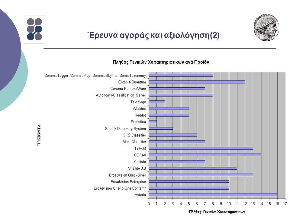 Έρευνα αγοράς και αξιολόγηση(2)