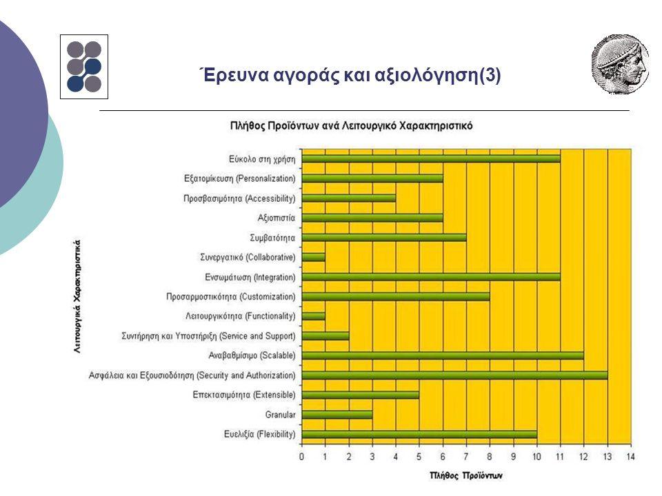Έρευνα αγοράς και αξιολόγηση(3)