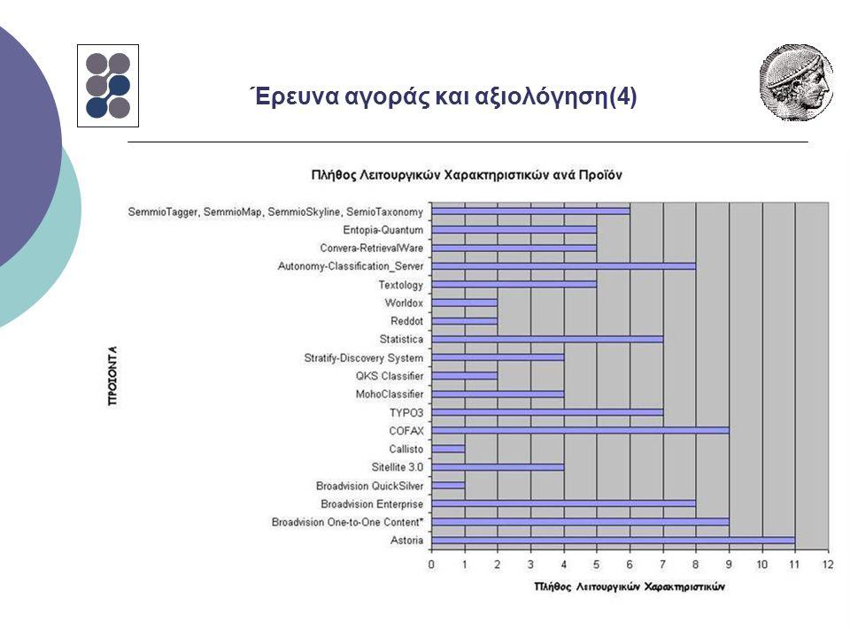 Έρευνα αγοράς και αξιολόγηση(4)
