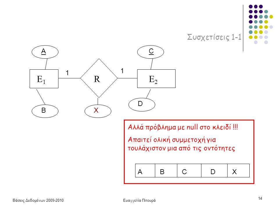 Βάσεις Δεδομένων 2009-2010Ευαγγελία Πιτουρά 14 Συσχετίσεις 1-1 E1E1 RE2E2 A B C D X 1 1 ABCDX Αλλά πρόβλημα με null στο κλειδί !!! Απαιτεί ολική συμμε
