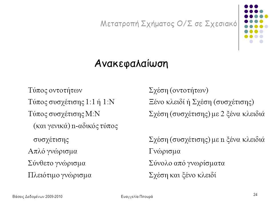 Βάσεις Δεδομένων 2009-2010Ευαγγελία Πιτουρά 24 Μετατροπή Σχήματος Ο/Σ σε Σχεσιακό Τύπος οντοτήτων Ανακεφαλαίωση Σχέση (οντοτήτων) Τύπος συσχέτισης 1:1