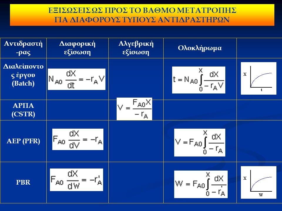 PBR ΑΕΡ (PFR) ΑΡΠΑ (CSTR) Διαλείποντο ς έργου (Batch) Ολοκλήρωμα Αλγεβρική εξίσωση Διαφορική εξίσωση Αντιδραστή -ρας ΕΞΙΣΩΣΕΙΣ ΩΣ ΠΡΟΣ ΤΟ ΒΑΘΜΟ ΜΕΤΑΤΡΟΠΗΣ ΓΙΑ ΔΙΑΦΟΡΟΥΣ ΤΥΠΟΥΣ ΑΝΤΙΔΡΑΣΤΗΡΩΝ