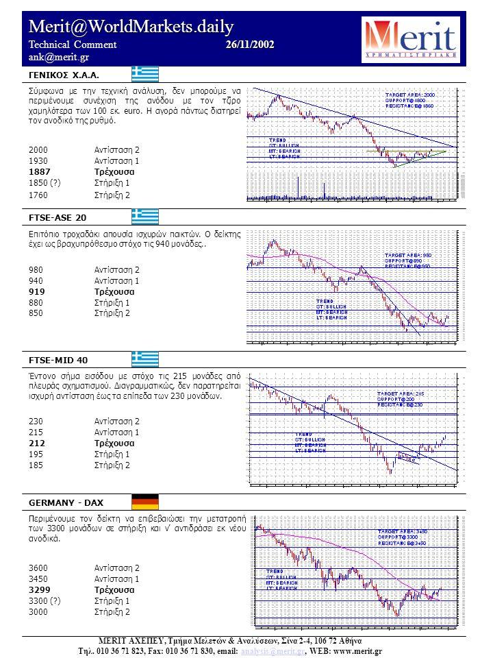 Merit@WorldMarkets.daily 26/11/2002 Technical Comment 26/11/2002 ank@merit.gr Σύμφωνα με την τεχνική ανάλυση, δεν μπορούμε να περιμένουμε συνέχιση της ανόδου με τον τζίρο χαμηλότερα των 100 εκ.