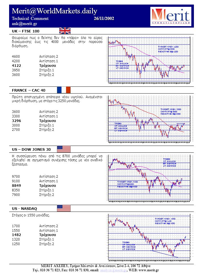 Merit@WorldMarkets.daily 26/11/2002 Technical Comment 26/11/2002 ank@merit.gr UK – FTSE 100 FRANCE – CAC 40 US – DOW JONES 30 US - NASDAQ Στόχος οι 1550 μονάδες.