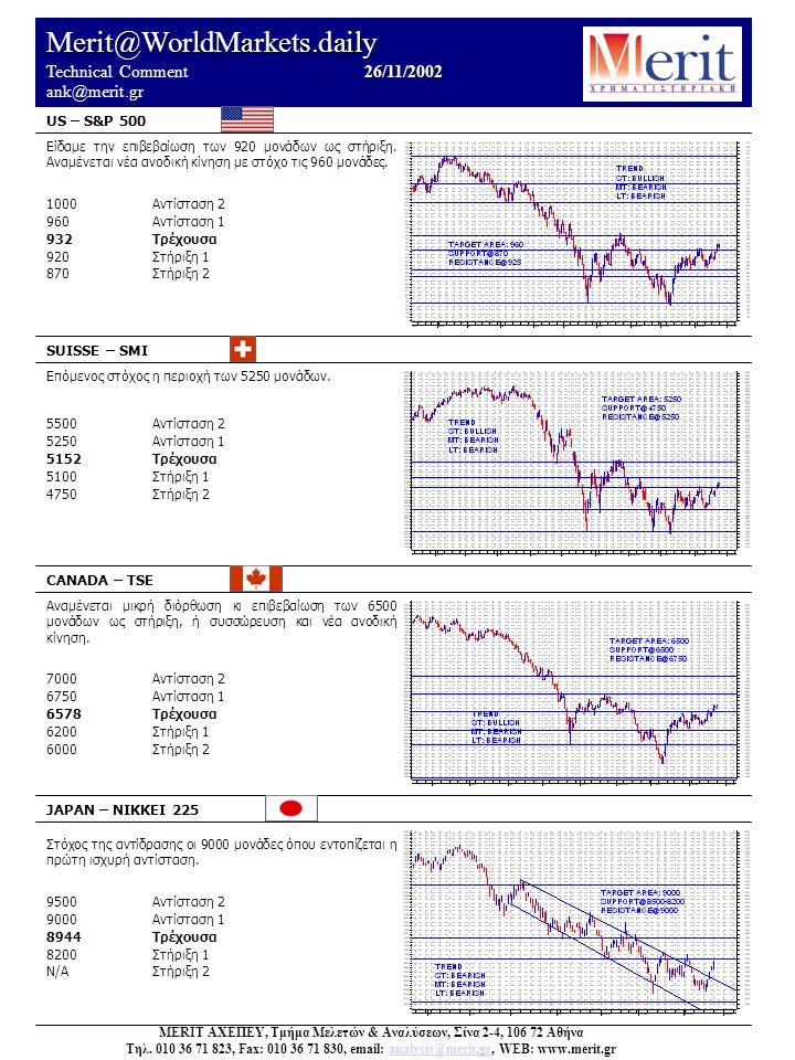 Merit@WorldMarkets 26/11/2002 Technical Comment 26/11/2002 ank@merit.gr EURUSD (22/11) OIL BRENT (22/11) Η δυνατή διάσπαση της αντίστασης των 25 USD δίνει στόχο την περιοχή του 27,5 30,0Αντίσταση 2 27,5Αντίσταση 1 25,21Τρέχουσα 25,0Στήριξη 1 22,0Στήριξη 2 GOLD (22/11) Επιβεβαιώθηκε η αντίσταση των 325 USD.