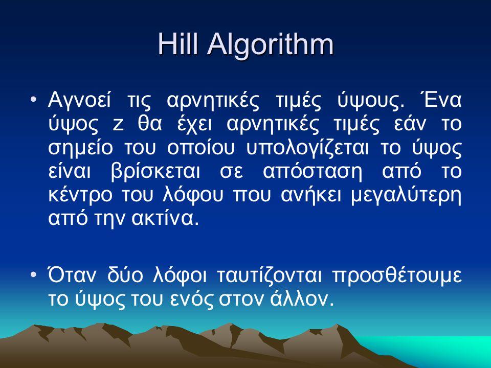 Hill Algorithm Αγνοεί τις αρνητικές τιμές ύψους. Ένα ύψος z θα έχει αρνητικές τιμές εάν το σημείο του οποίου υπολογίζεται το ύψος είναι βρίσκεται σε α