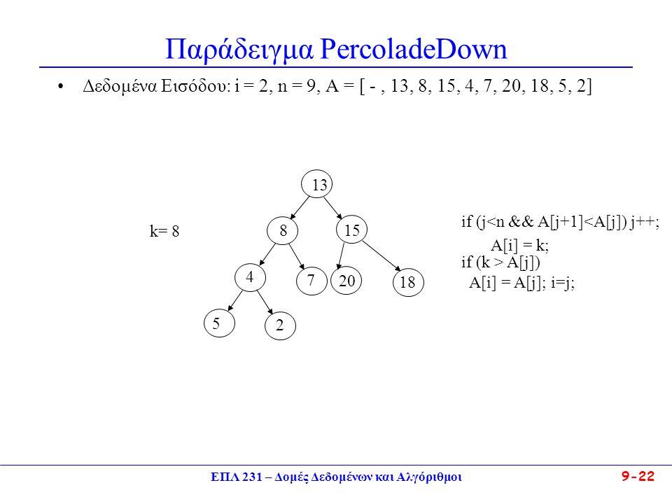 ΕΠΛ 231 – Δομές Δεδομένων και Αλγόριθμοι 9-22 Παράδειγμα PercoladeDown Δεδομένα Εισόδου: i = 2, n = 9, A = [ -, 13, 8, 15, 4, 7, 20, 18, 5, 2] 13 4 15